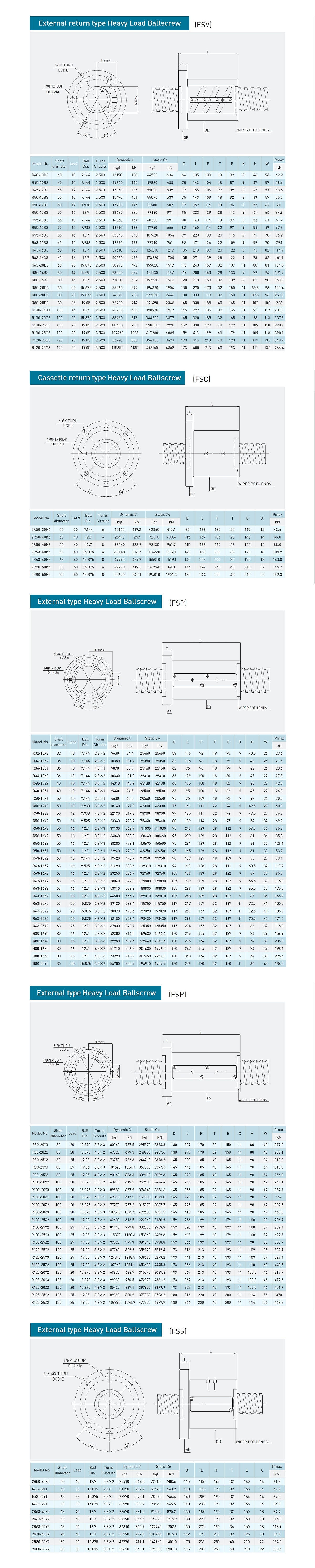 HIWIN Ballscrew Heavyload Series Spec