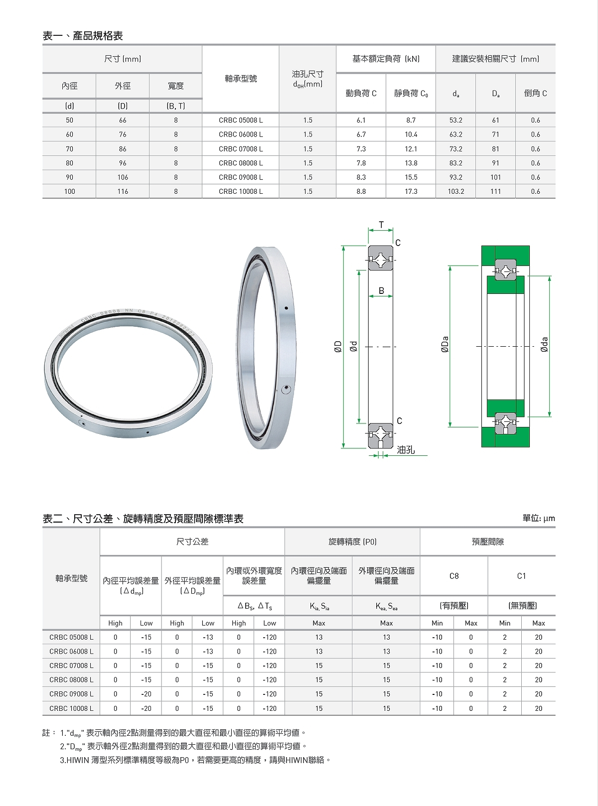 HIWIN Crossed Roller Bearing Thin Type Specification