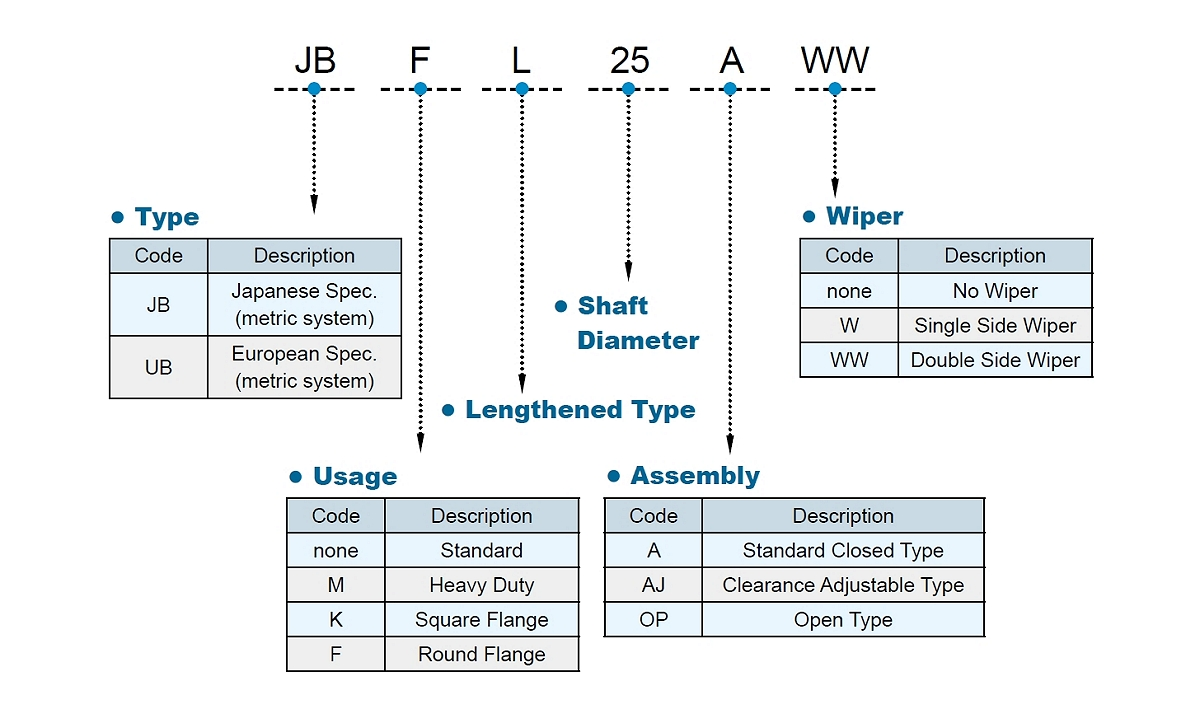 HIWIN Linear Bearing Nomenclature